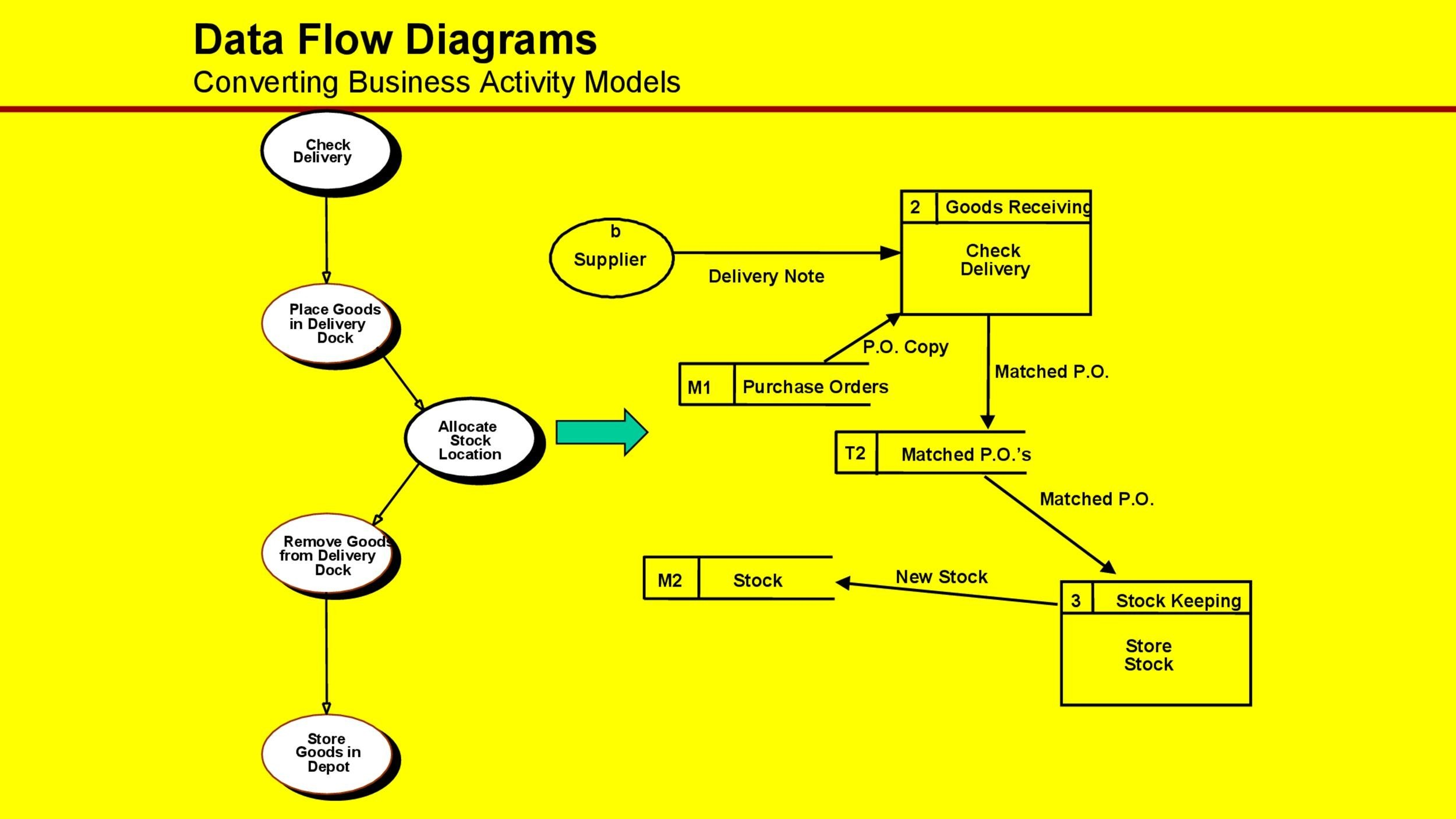 Free Flow Chart Template 25