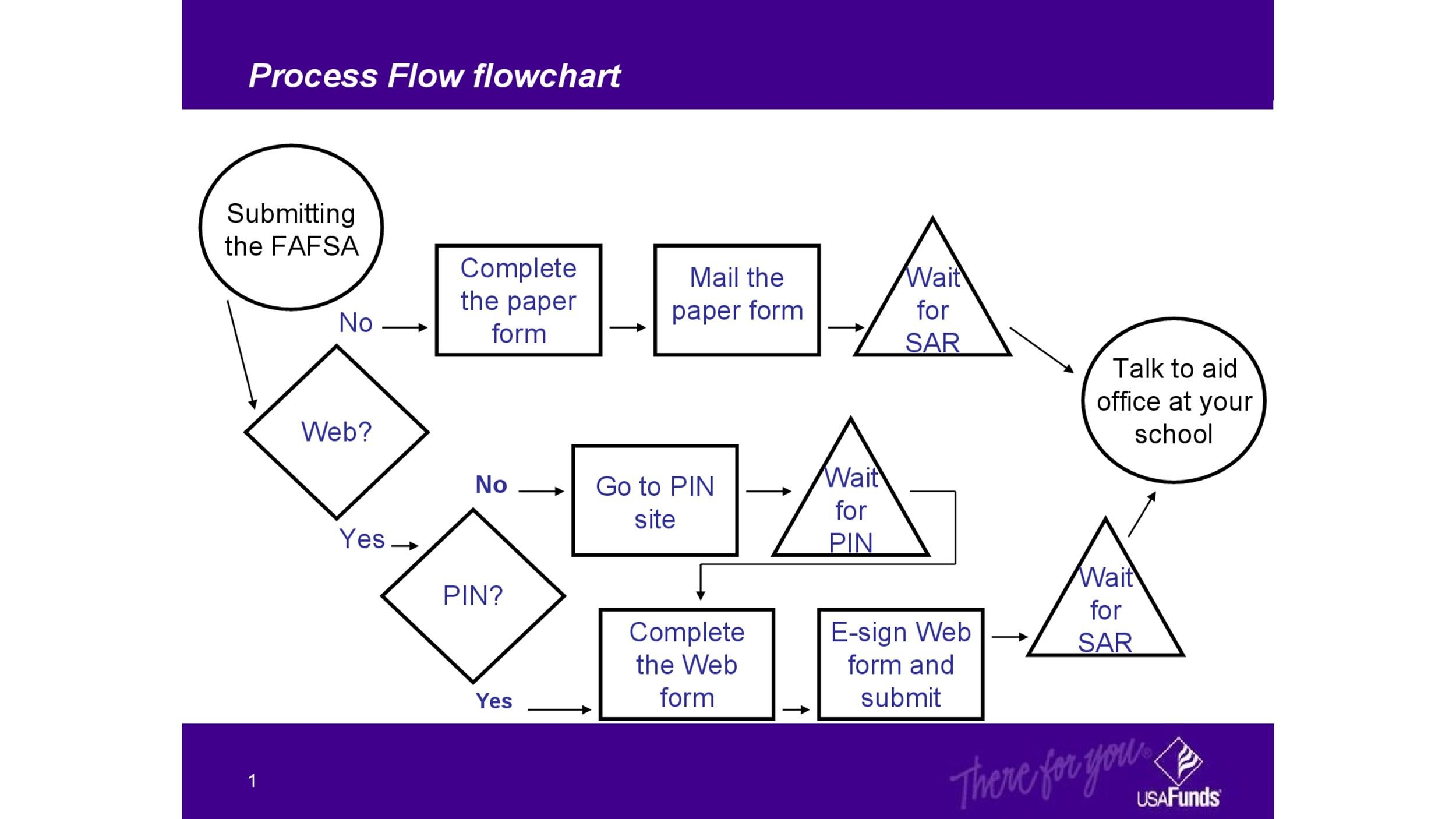 Free Flow Chart Template 26