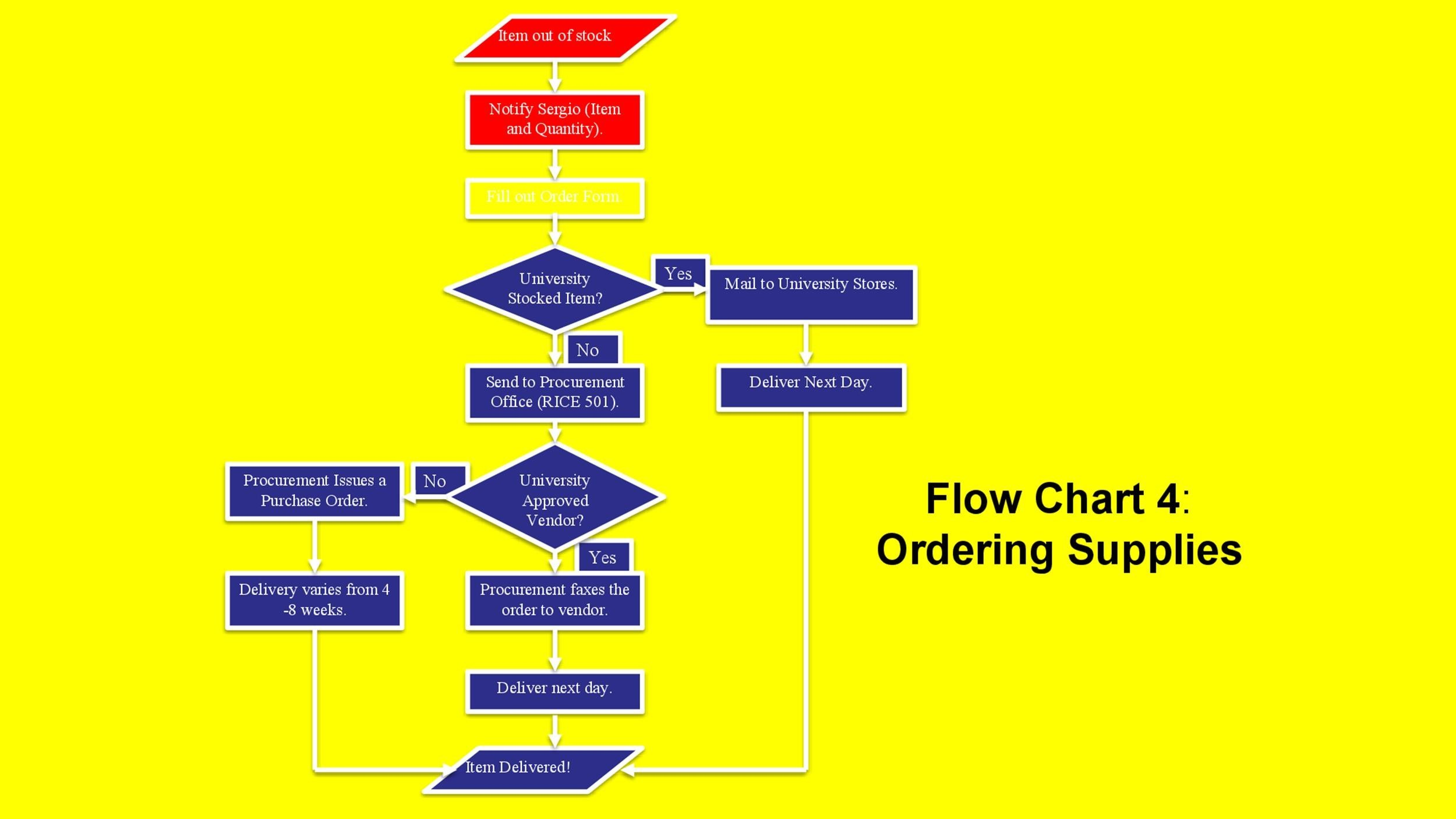 Free Flow Chart Template 29