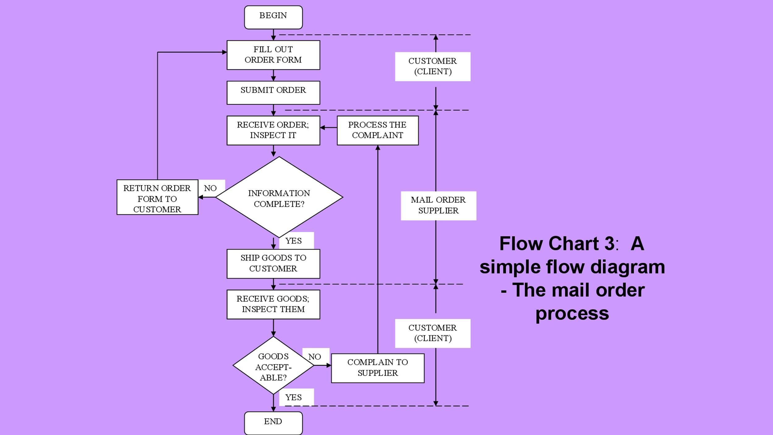 Free Flow Chart Template 30