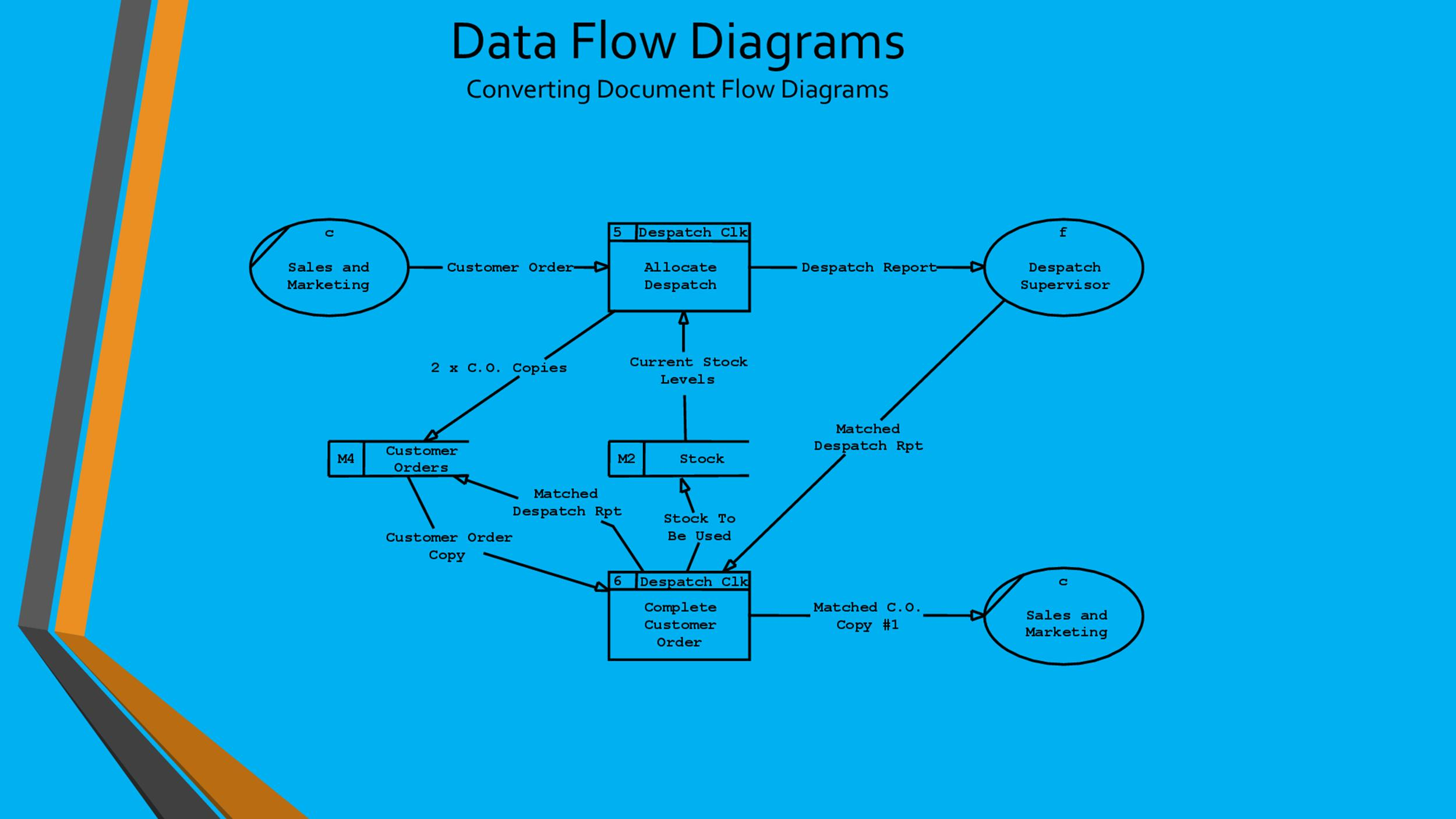 Free Flow Chart Template 32