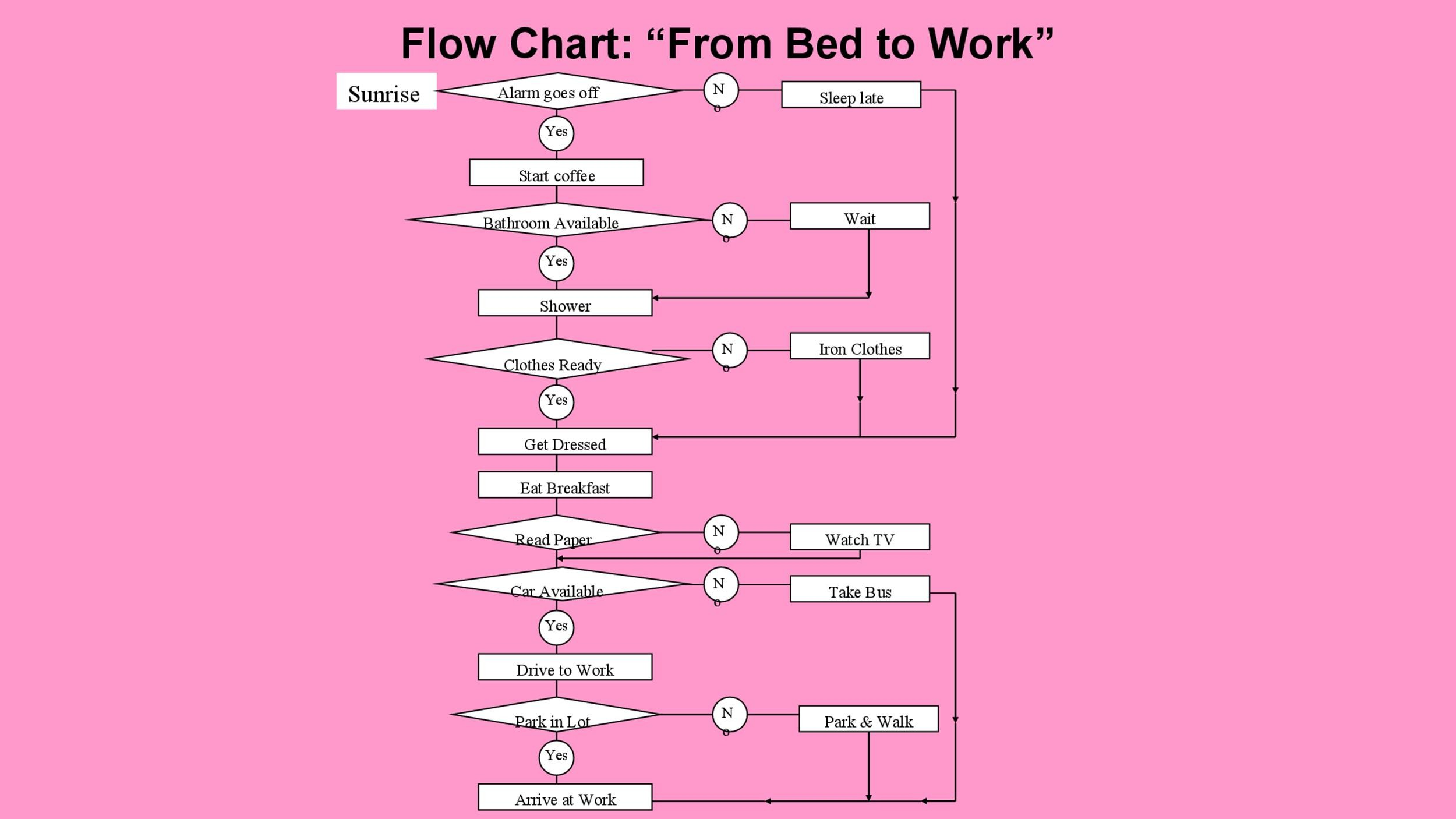 Free Flow Chart Template 33