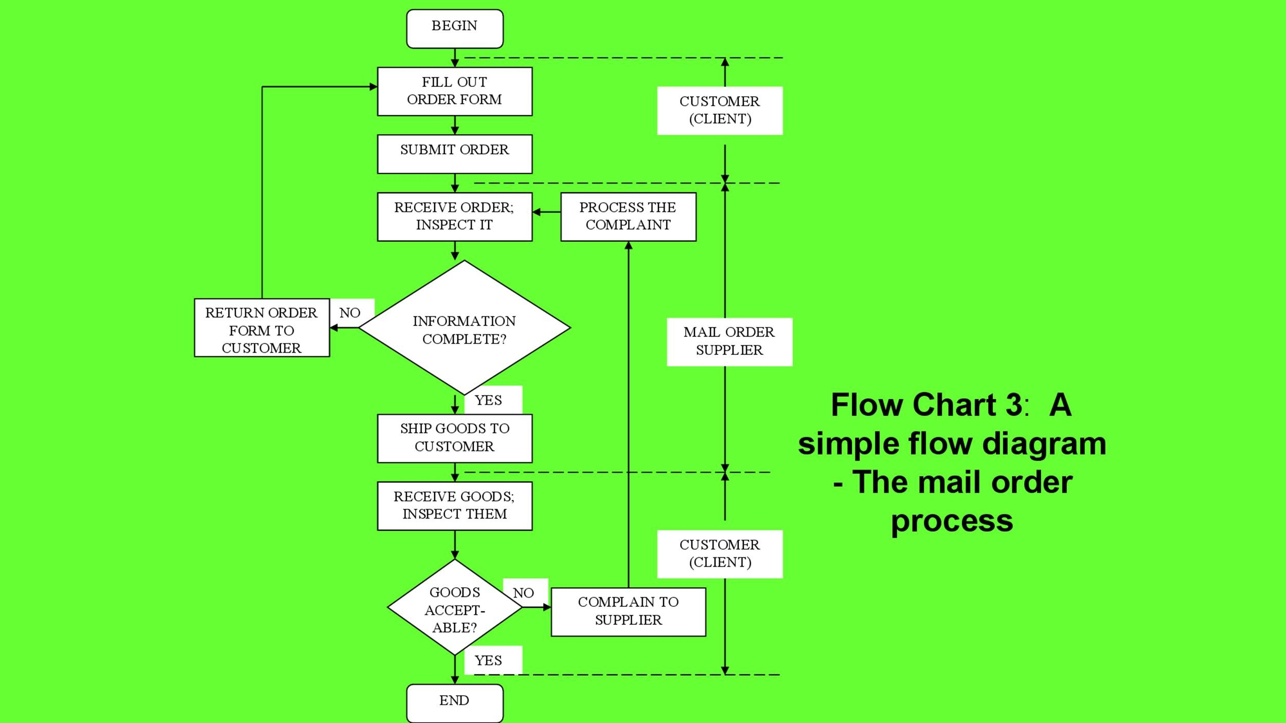 Free Flow Chart Template 34