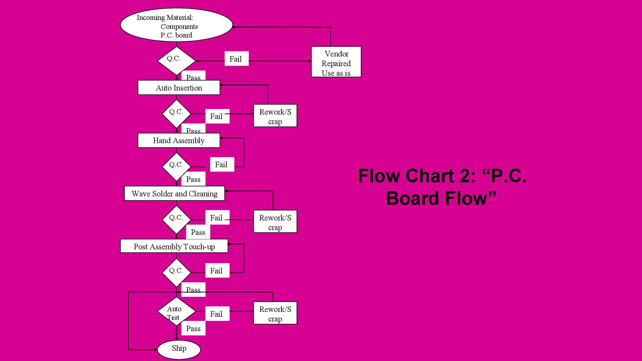 Free Flow Chart Template 35
