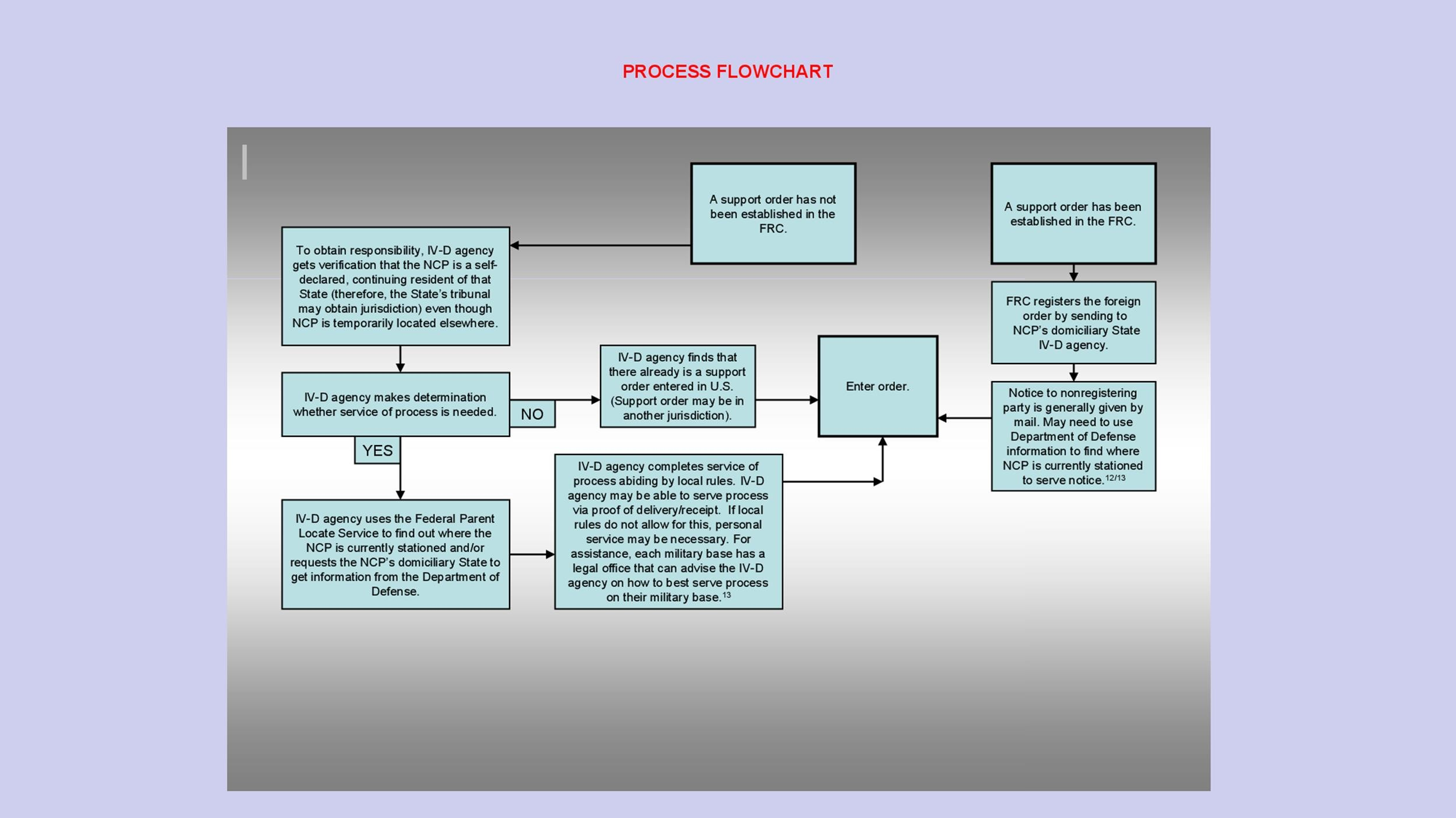 Free Flow Chart Template 37