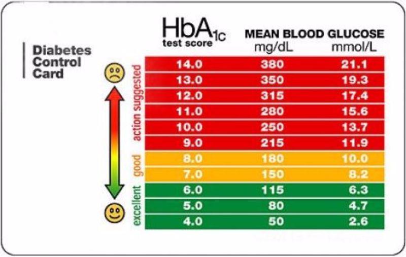 Image Result For Chart Blood Sugar Levels