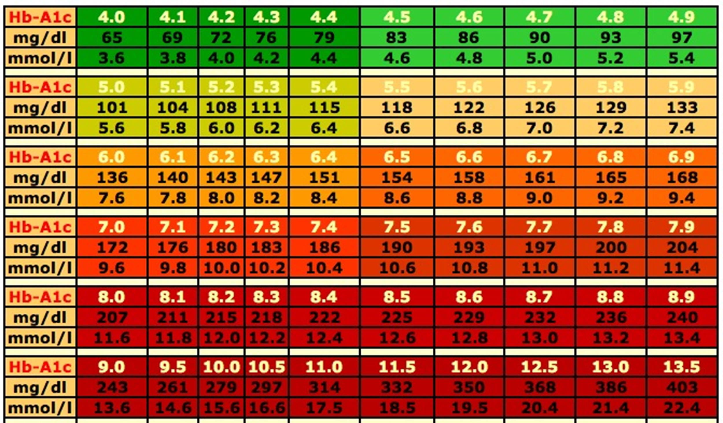 Free Blood Sugar Chart 05