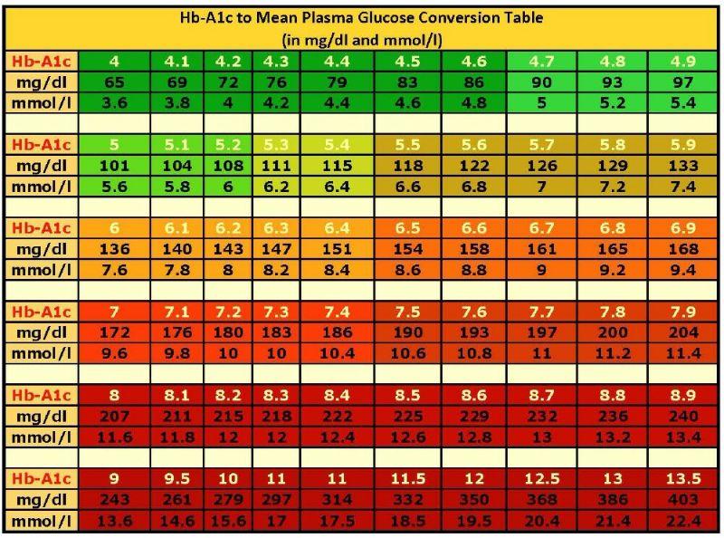 Free Blood Sugar Chart 06
