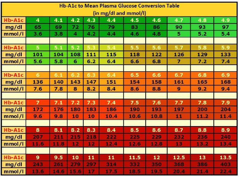 Free Blood Sugar Chart 06