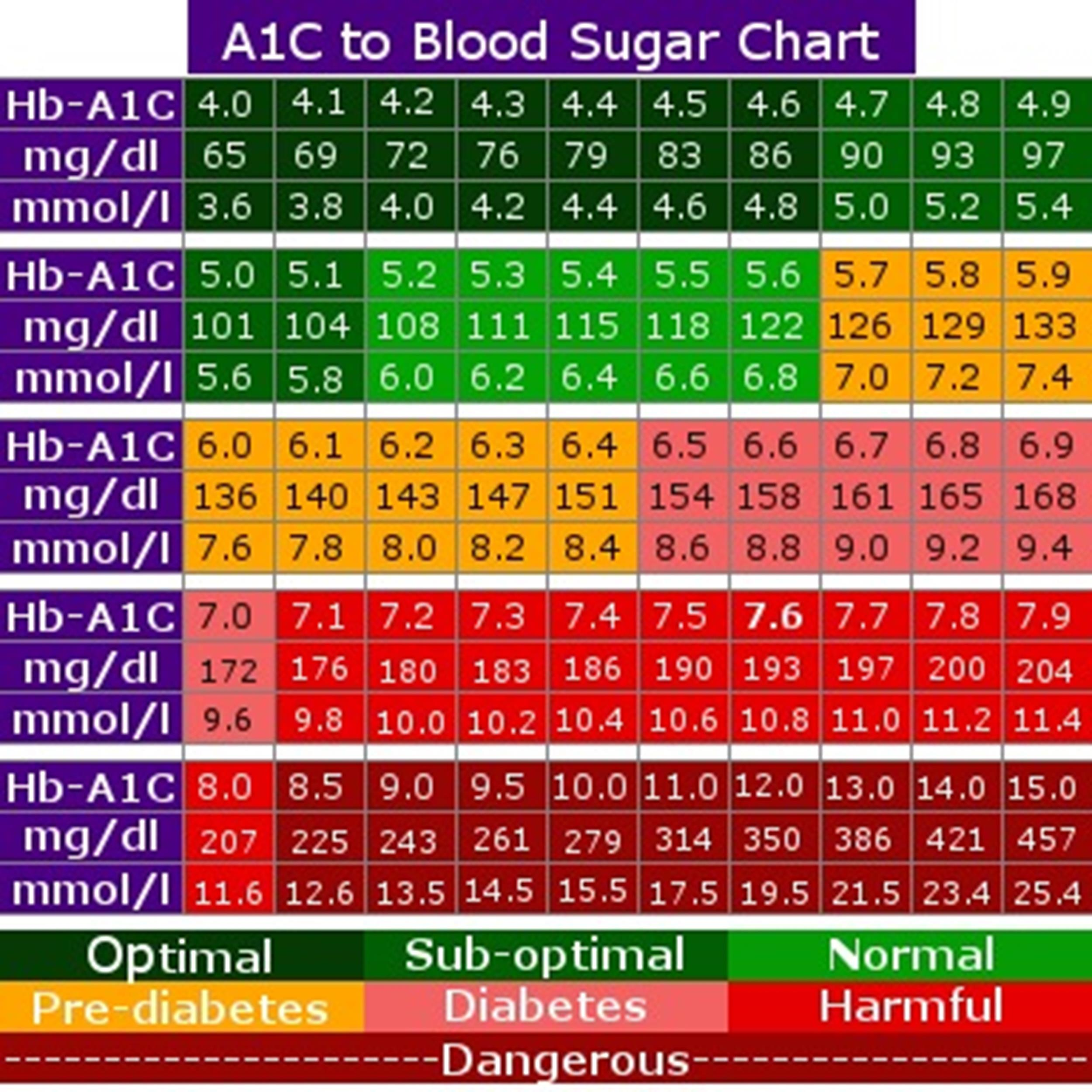 Free Blood Sugar Chart 07