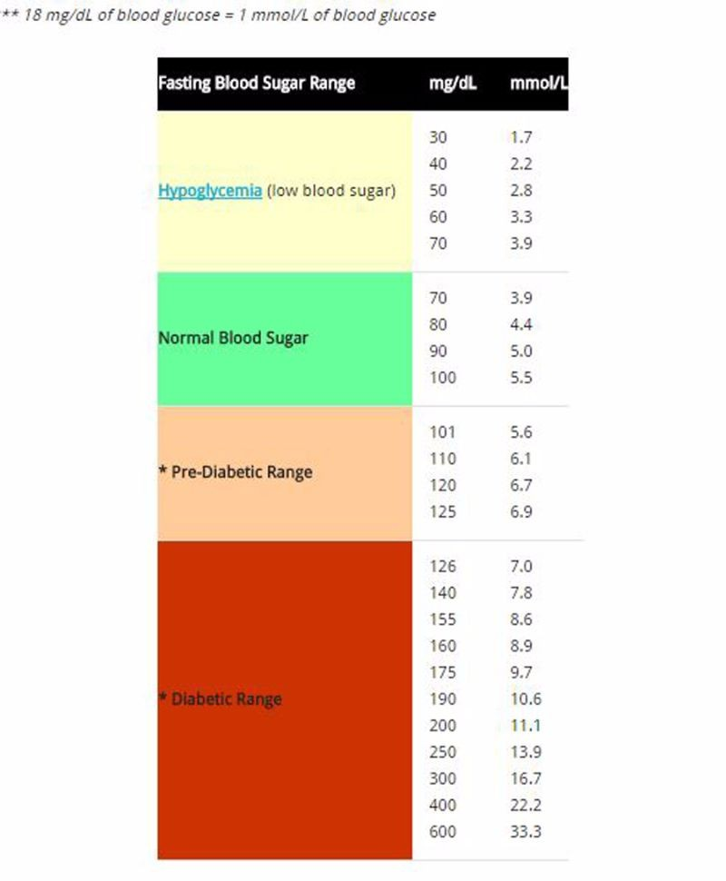 Free Blood Sugar Chart 08