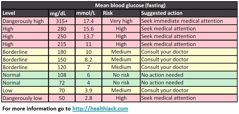 Free Blood Sugar Chart 09