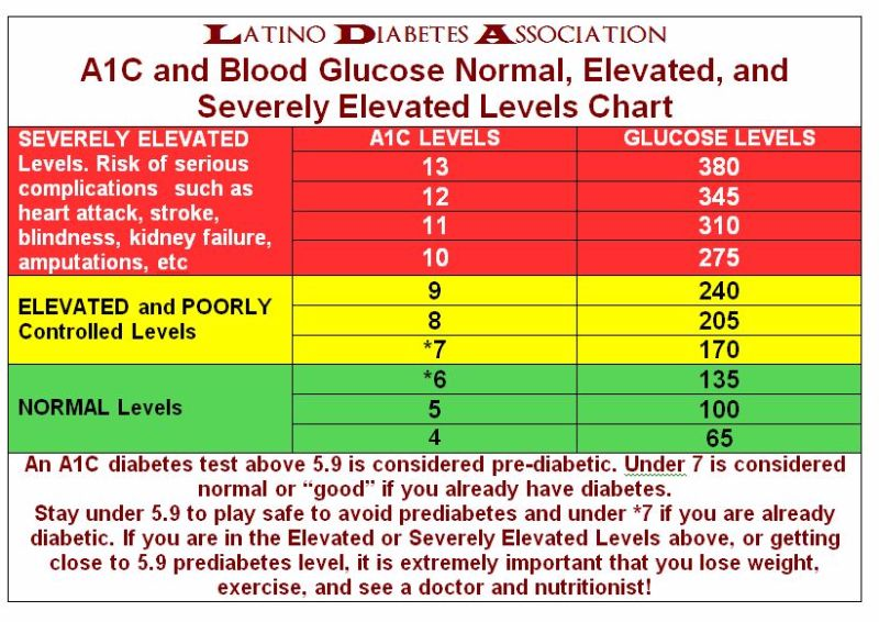 Diabetic glucose levels chart north fourthwall co