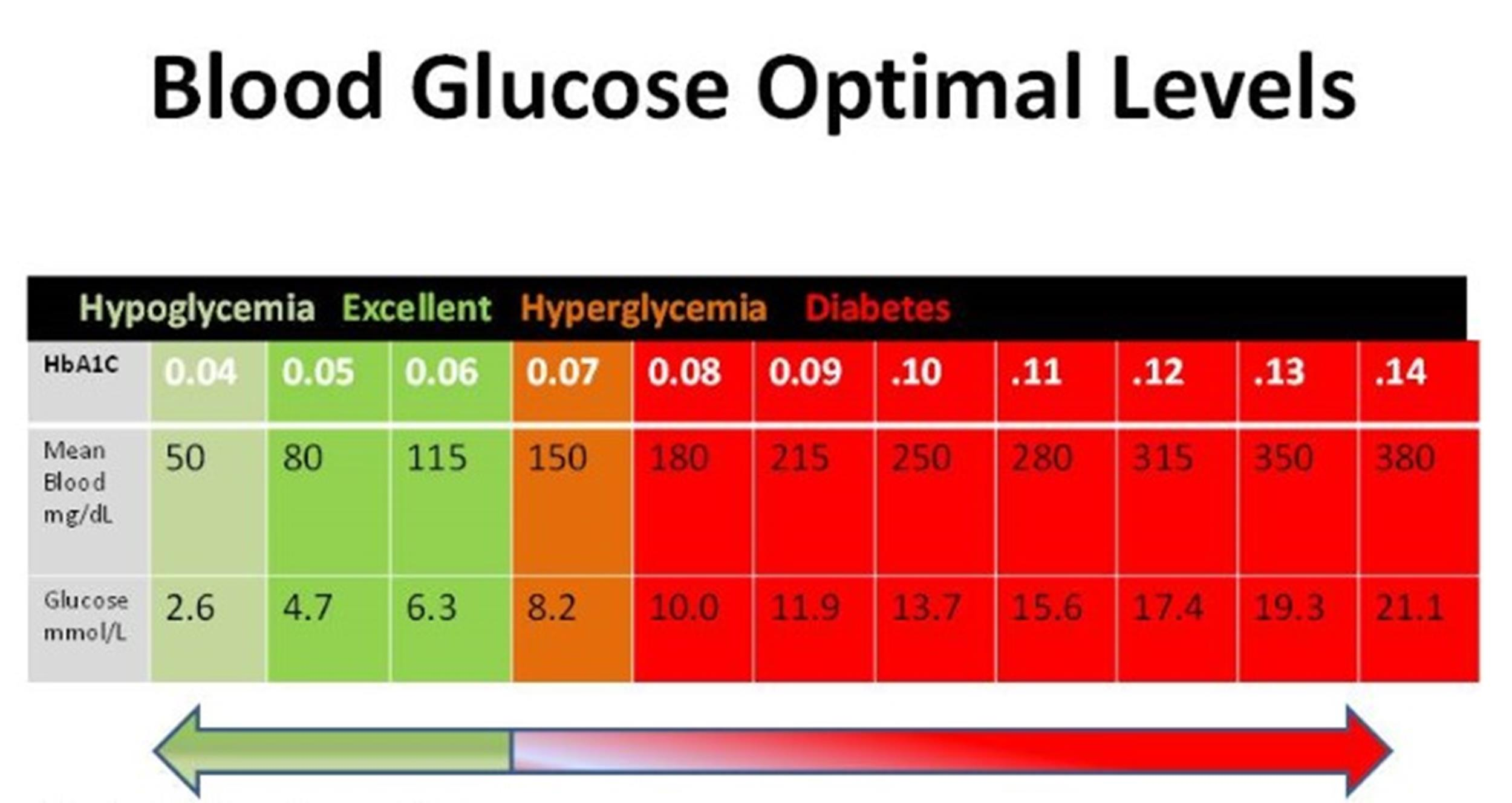 blood sugar chart 12 - screenshot