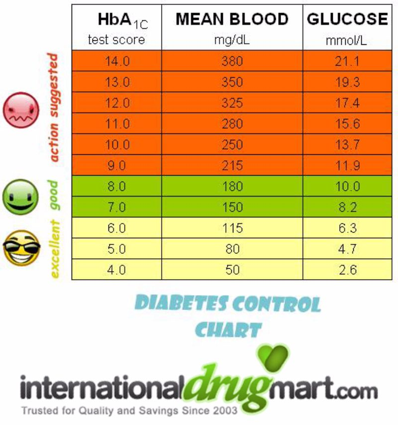 blood sugar chart 13 - screenshot