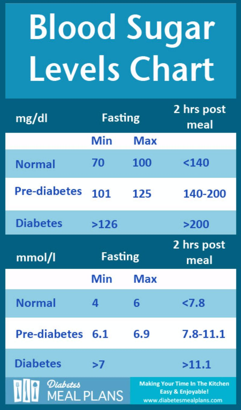 Free Blood Sugar Chart 14