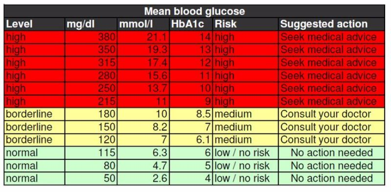 sugar level chart age wise: 25 printable blood sugar charts normal high low template lab