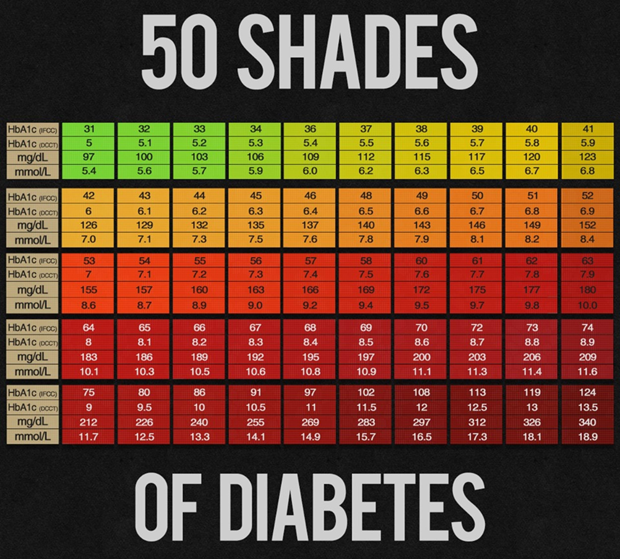 blood sugar chart 17 - screenshot