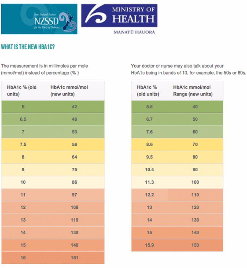 Blood Sugar Charts