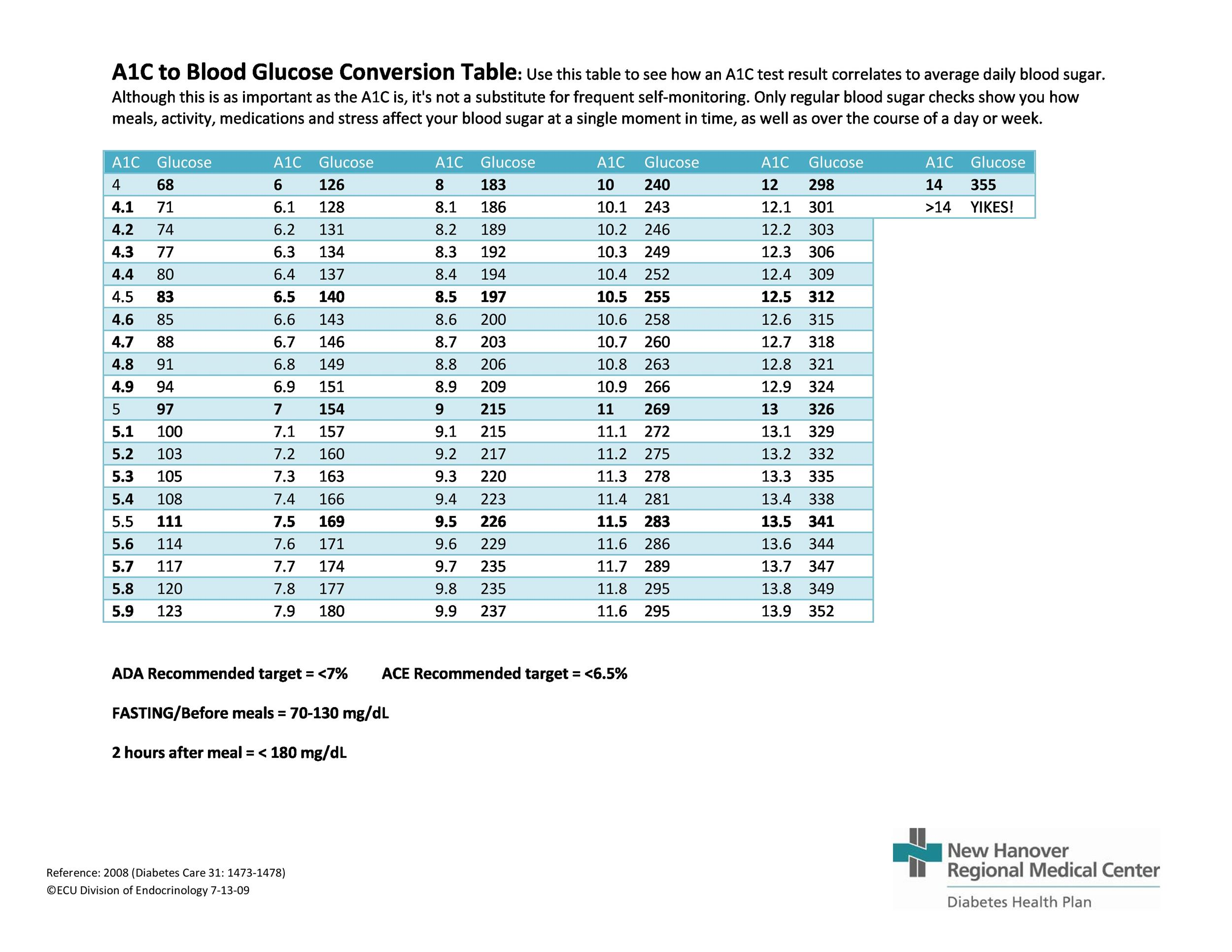 Free Blood Sugar Chart 22
