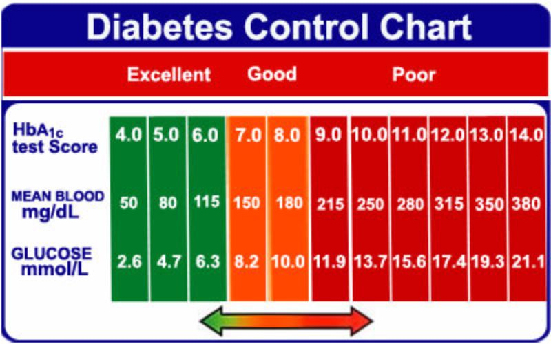 blood sugar chart 24 - screenshot