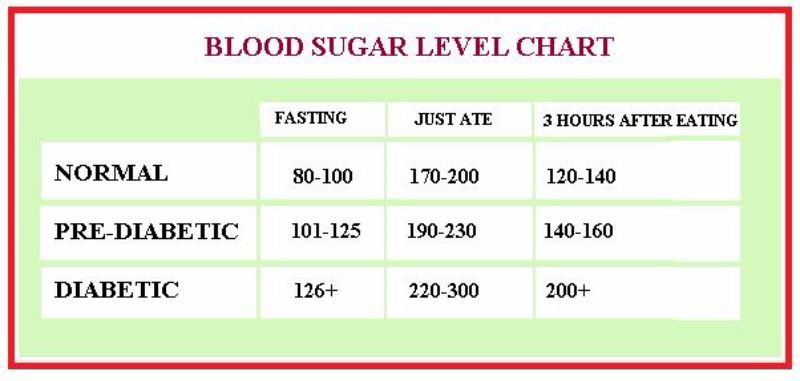 Free Blood Sugar Chart 25