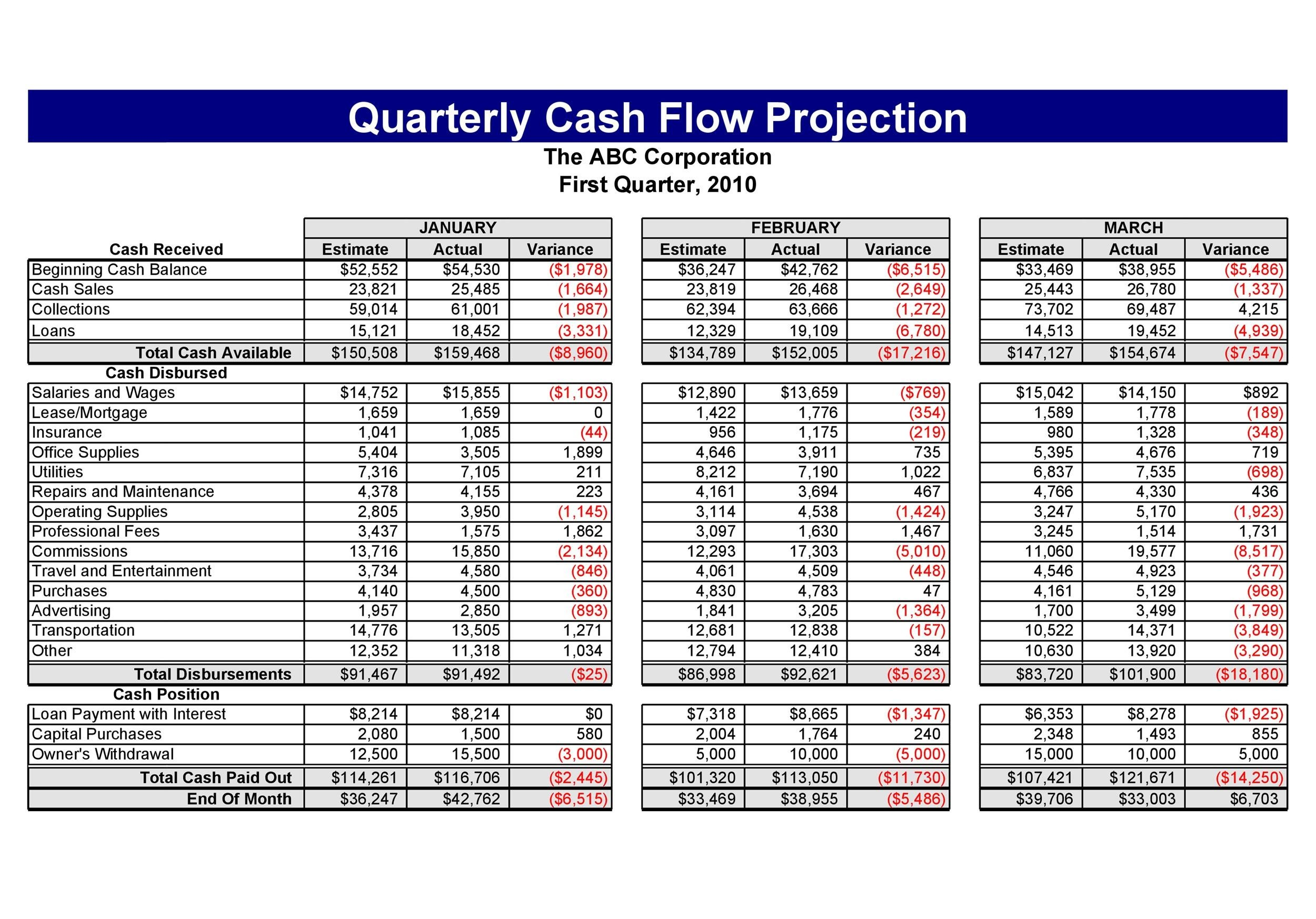 Business plan cash flow projection example