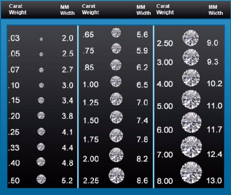 Free diamond size chart 18