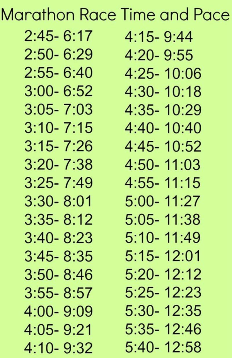 marathon pace chart 01 - screenshot