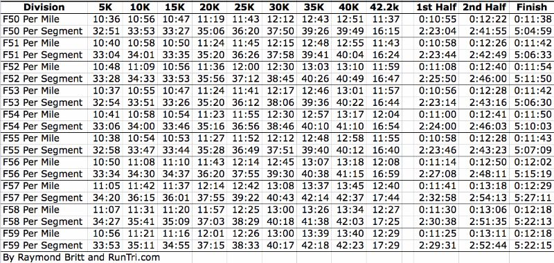 marathon pace chart 02 - screenshot