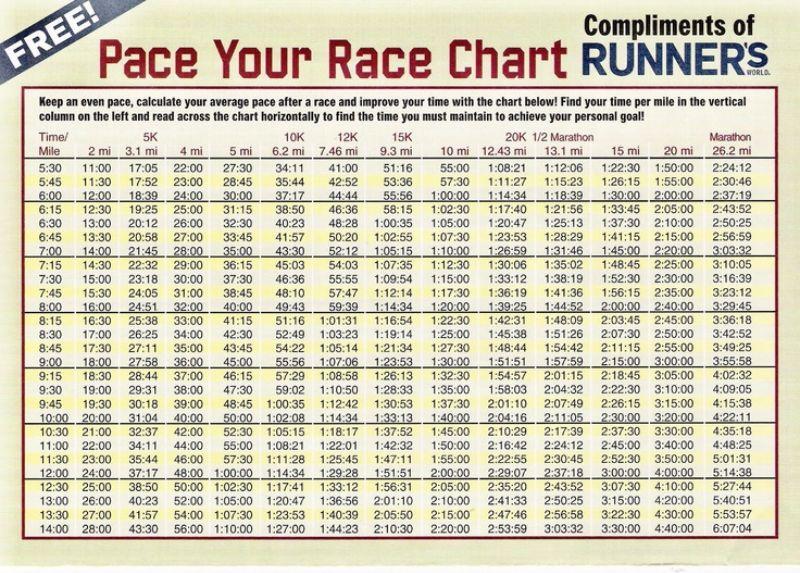 Half Marathon Pace Chart | marathon pace chart 03 screenshot