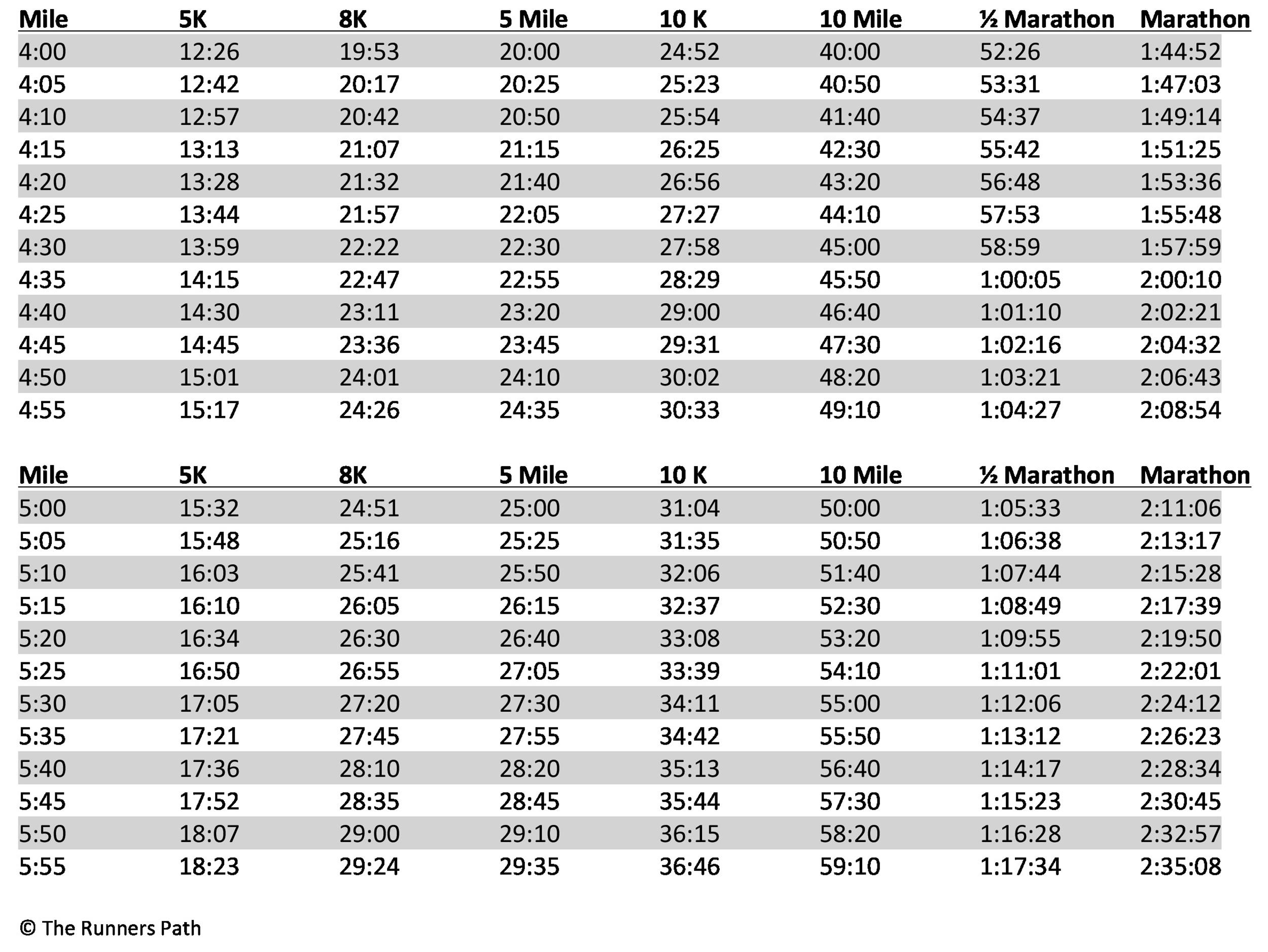 Free Marathon Pace Charts  Half Marathon Pace Chart