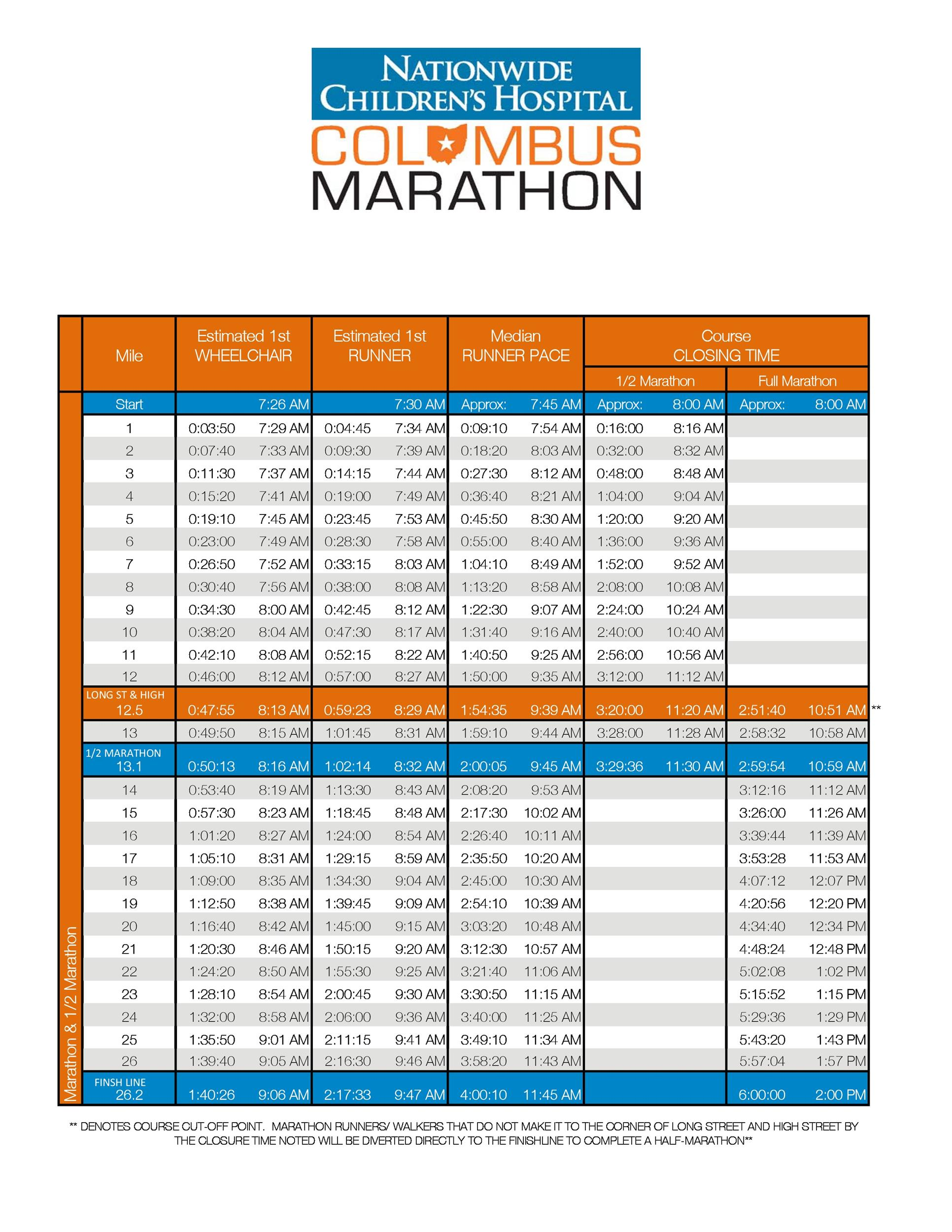 Marathon Pace Chart 13