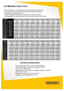 marathon pace chart 15