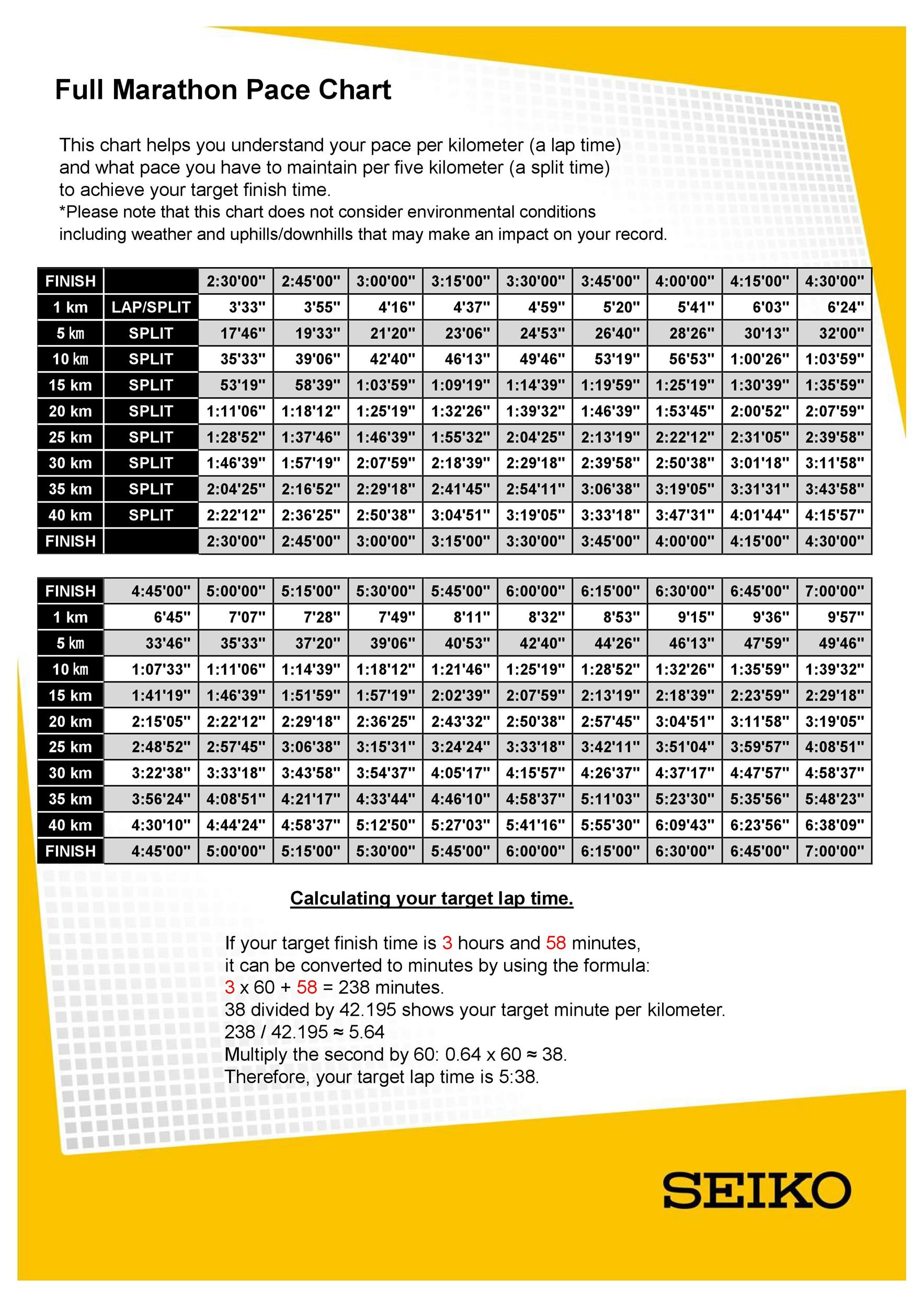 Lovely Printable Marathon Pace Chart 15