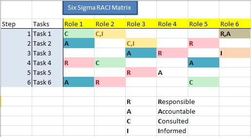 Create A Basic Raci Chart Youtube 7