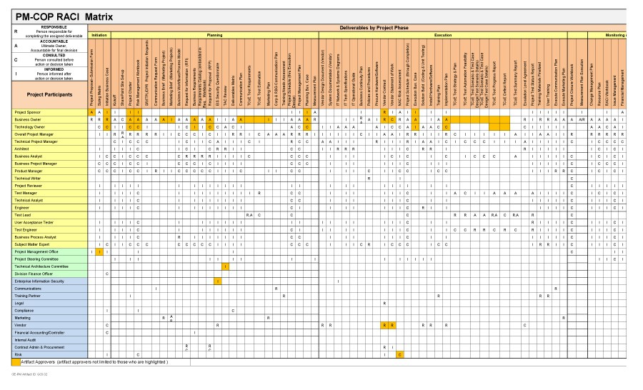 Free raci chart 06