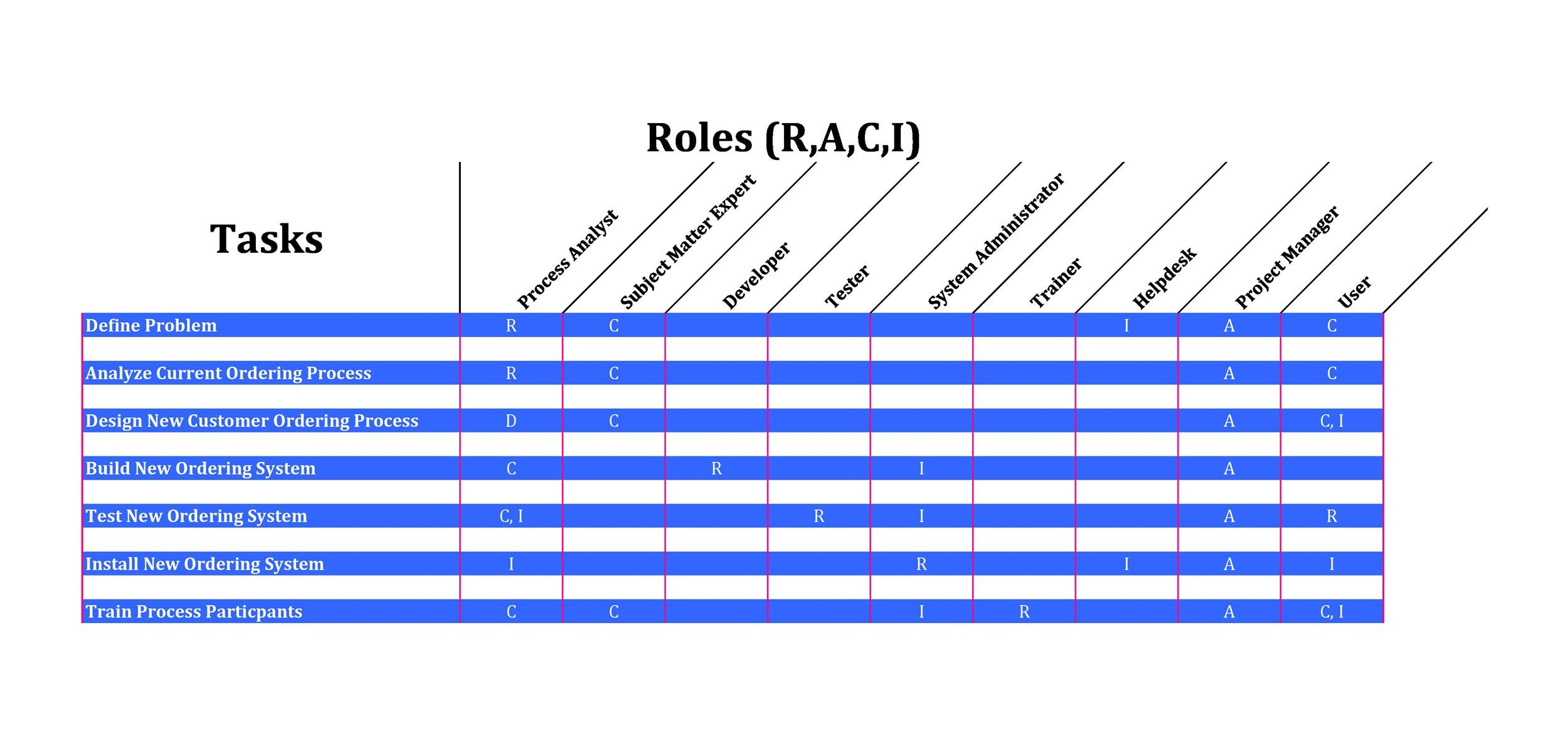 Free raci chart 15
