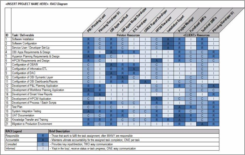 Raci chart template for Linear responsibility chart template