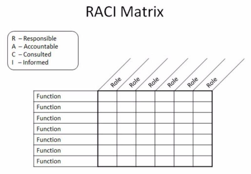 Free raci chart 19