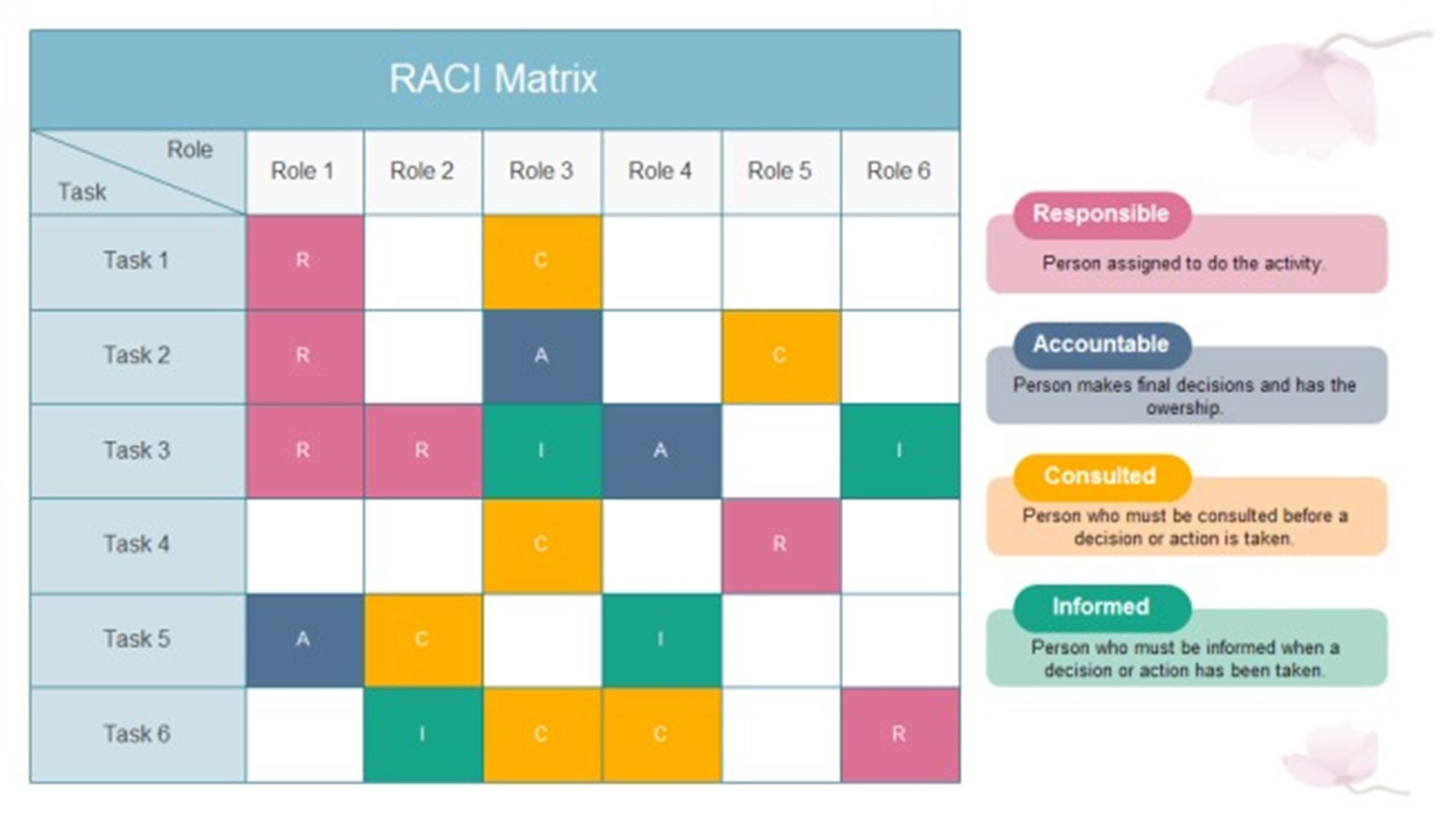 Free raci chart 20