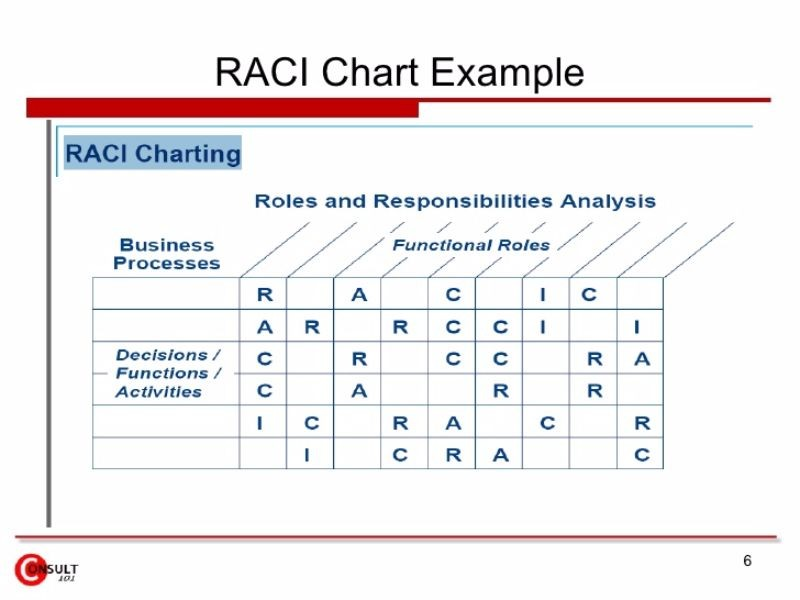 21 Free RACI Chart Templates - Template Lab