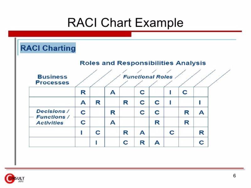 Free raci chart 21