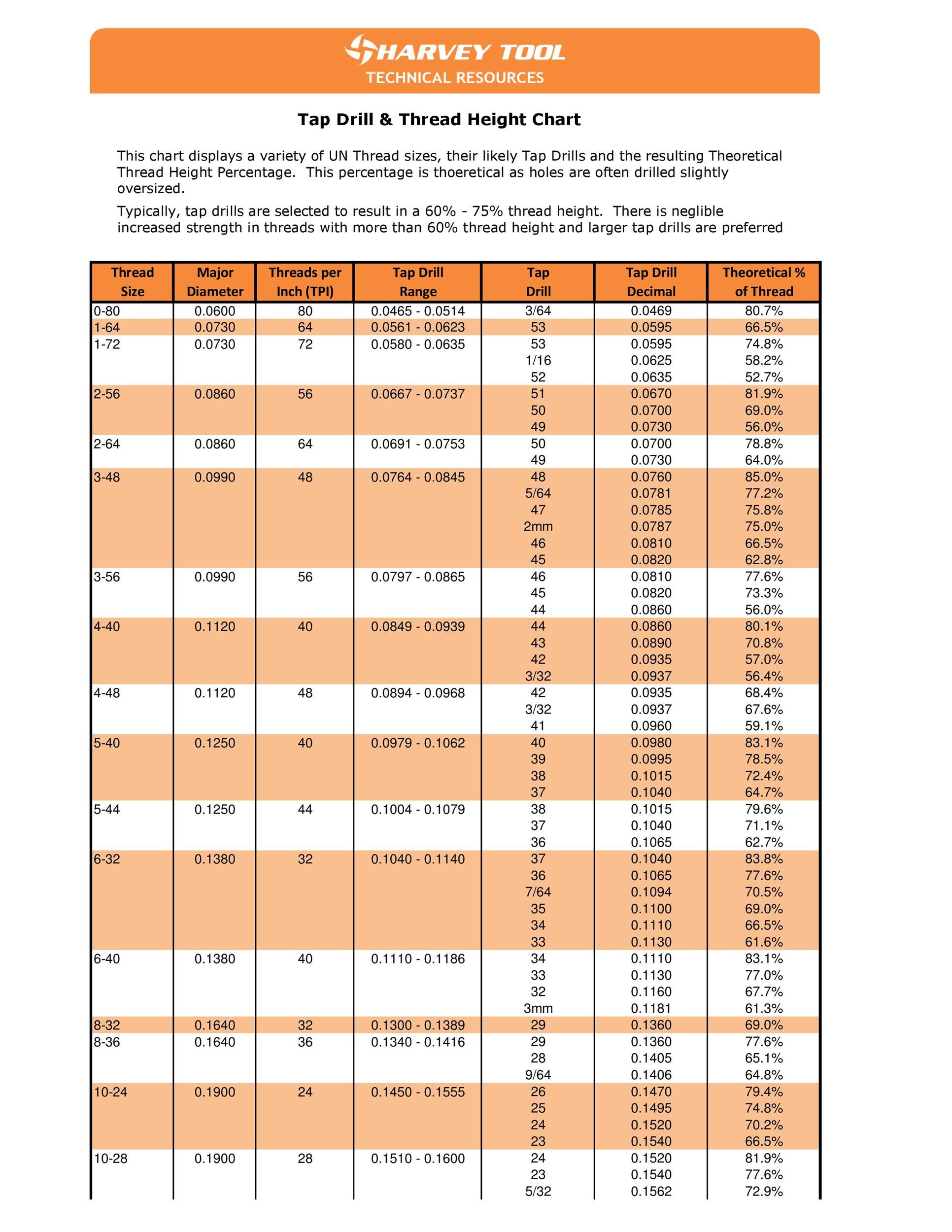 Free Tap Drill chart 17