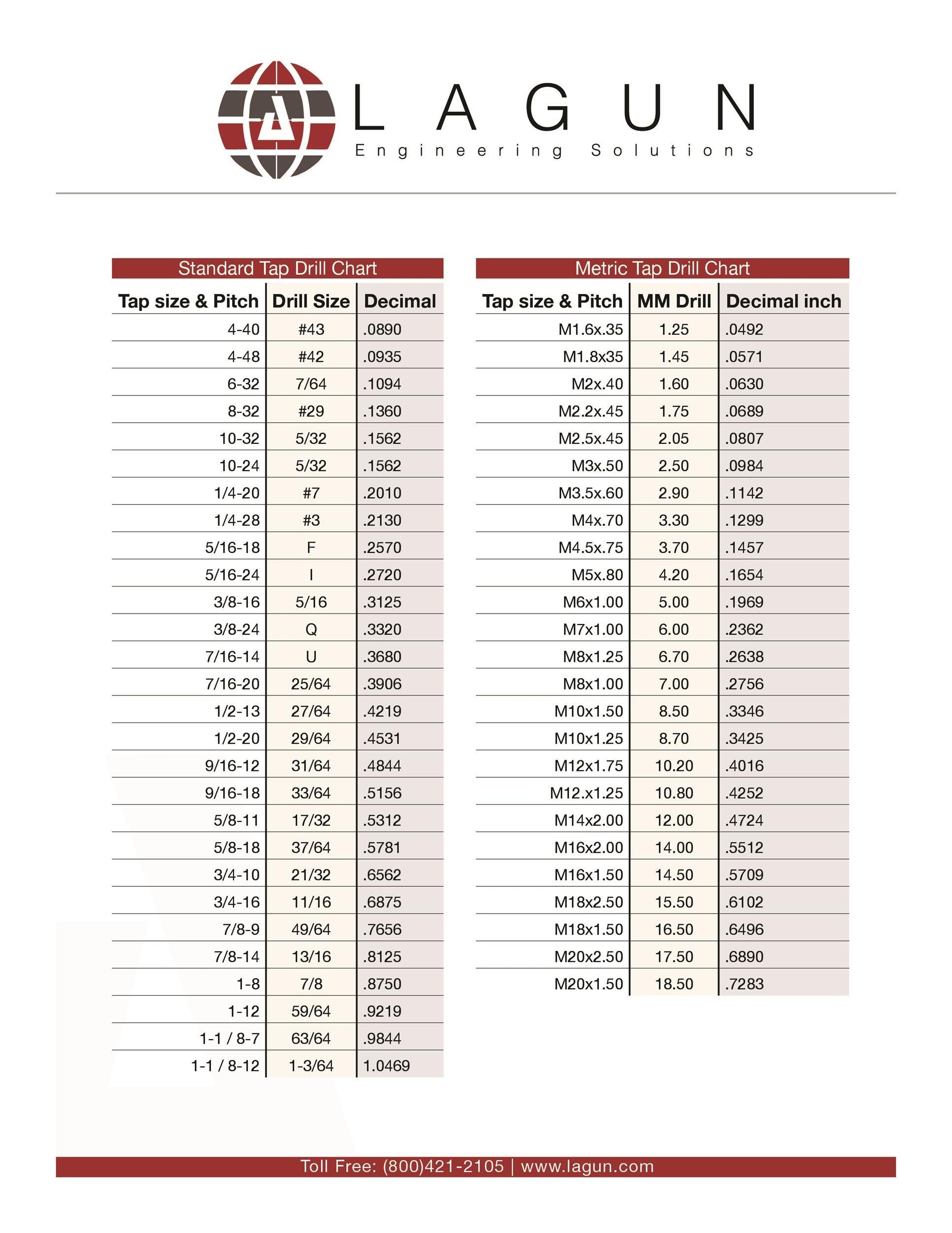 23 Printable Tap Drill Charts [PDF] ᐅ Template Lab