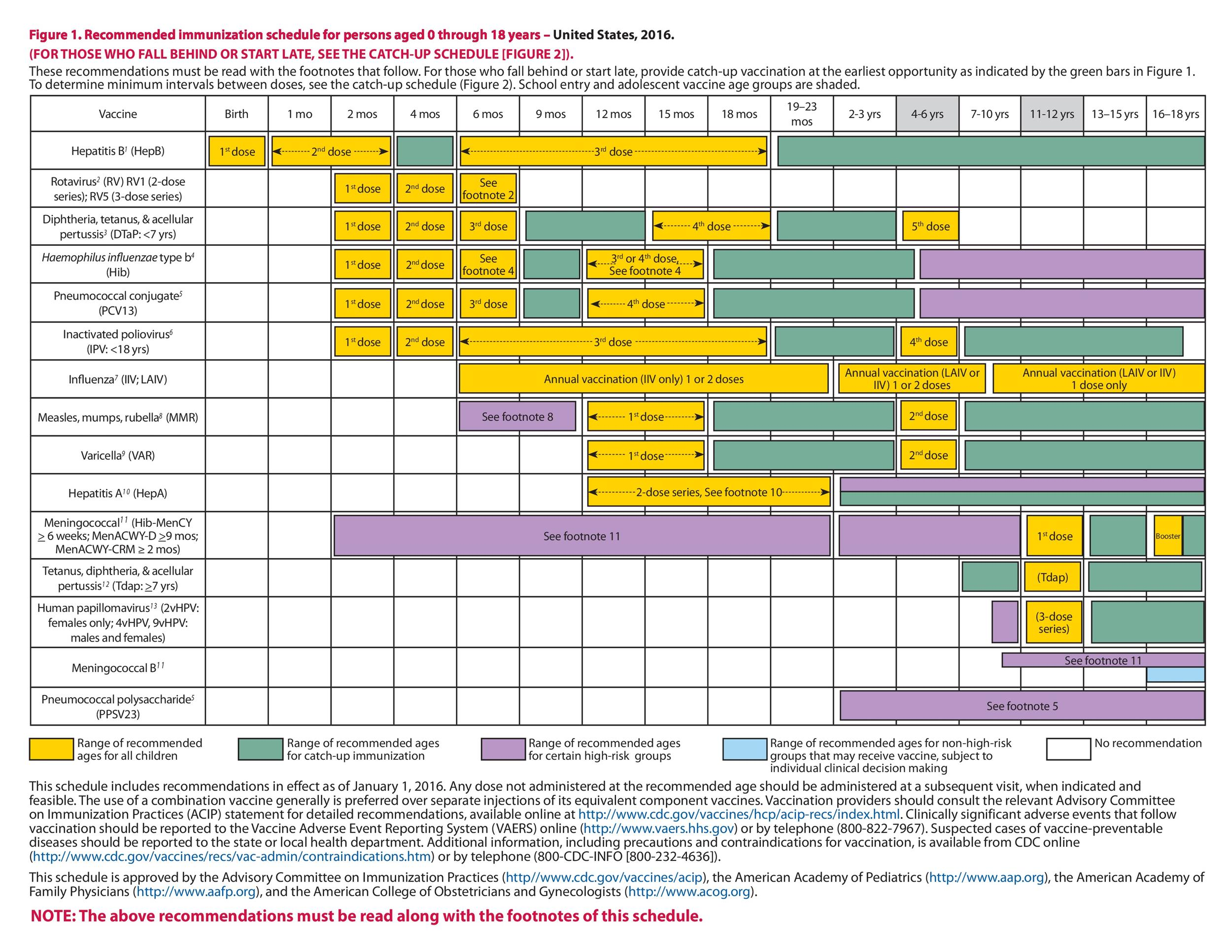 image regarding Immunization Cards Printable identified as 38 Instructive Immunization Vaccination Schedules [PDF] ᐅ