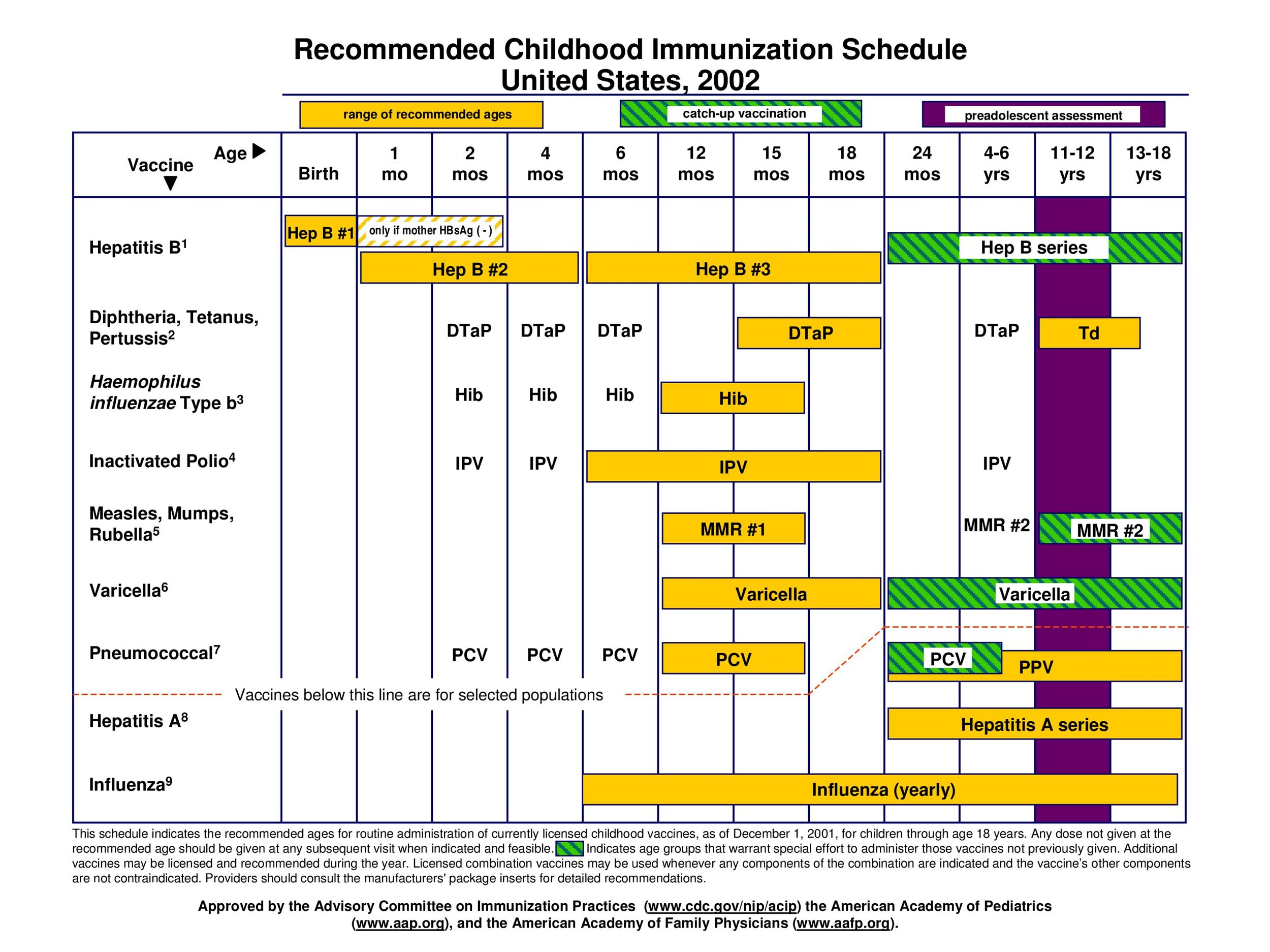 Free vaccination schedule 11