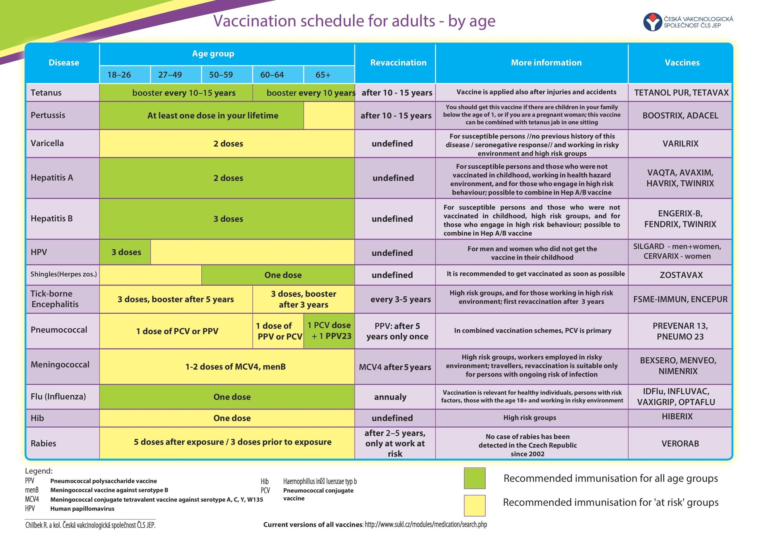 Free vaccination schedule 14