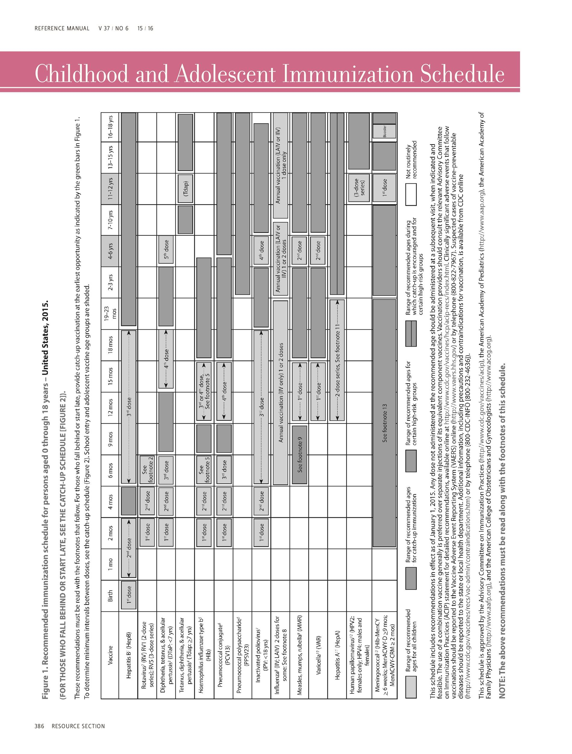 Free vaccination schedule 18