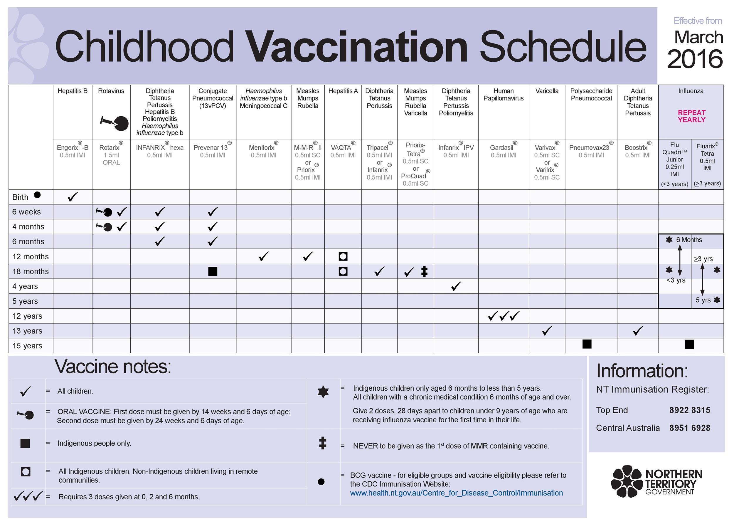 Immunization & Vaccination Schedule